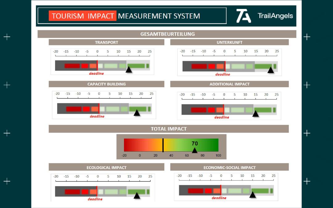 Tourism Impact Measurement System